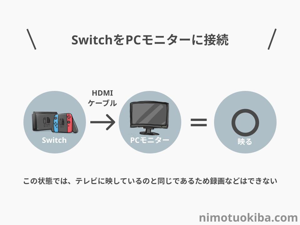 SwitchをPCモニターに接続